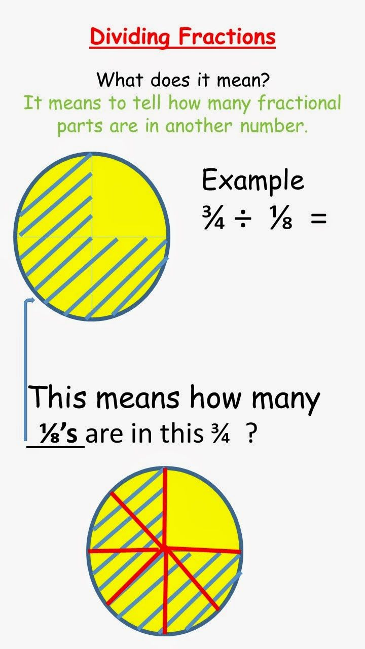 This is a terrific post on thinking about the meaning of division of fractions....great visual for a concept that kids find hard to envision.