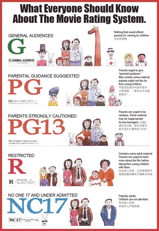 what everyone should know about the movie rating system movies  violence in films essay this essay is not yet rated the problem the mpaa movie rehab
