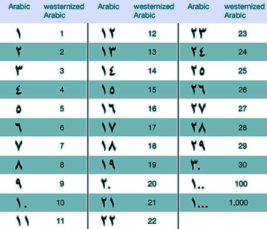 Image Result For Arabic Number 1 To 100