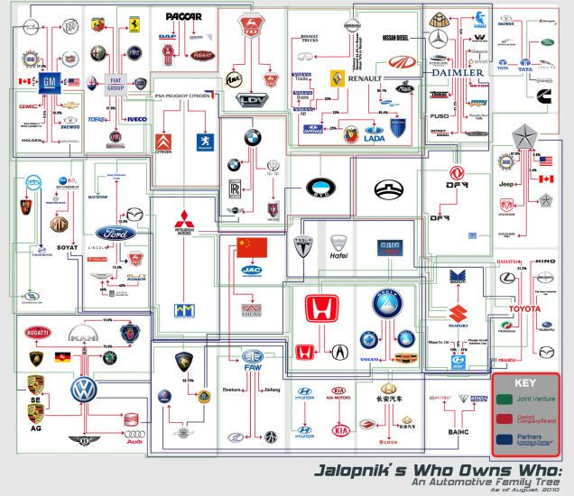 Who Owns Who An Automaker Family Tree Car Brands Car Brands Logos Automobile Industry