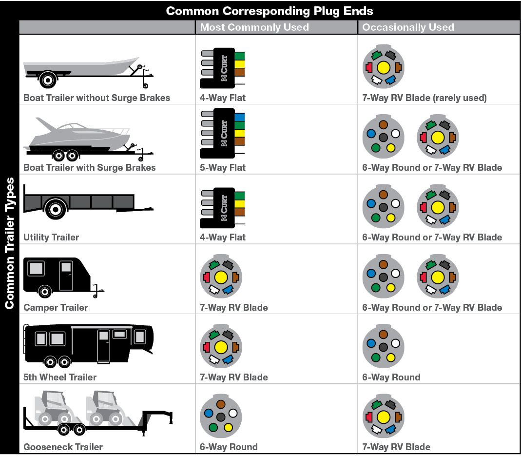 Common Plug Ends Per Trailer Type Trailer Wiring Diagram Trailer Light Wiring Utility Trailer