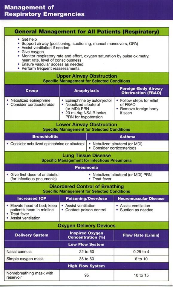 Management of Respiratory Emergencies Respiratory - Nursing - sample asthma action plan