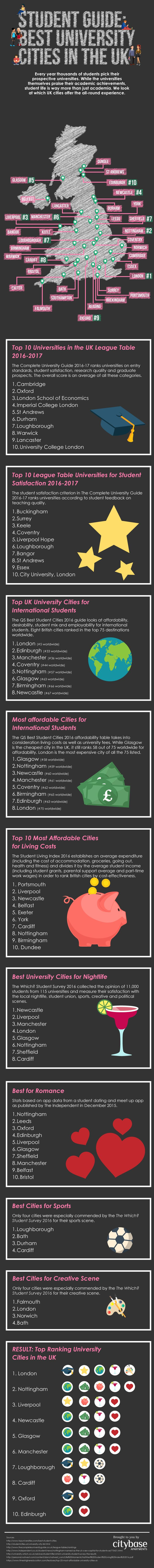 Top 10 University Cities in the UK