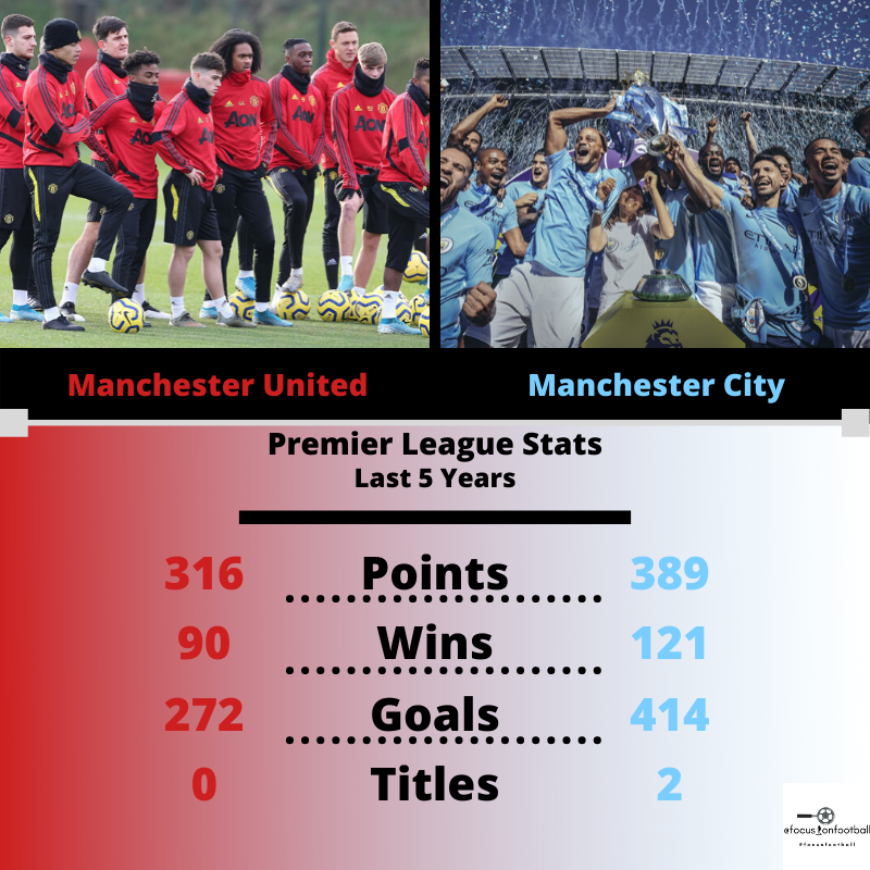 Manchester United Vs Manchester City In 2020 Manchester United Manchester City Soccer Quotes