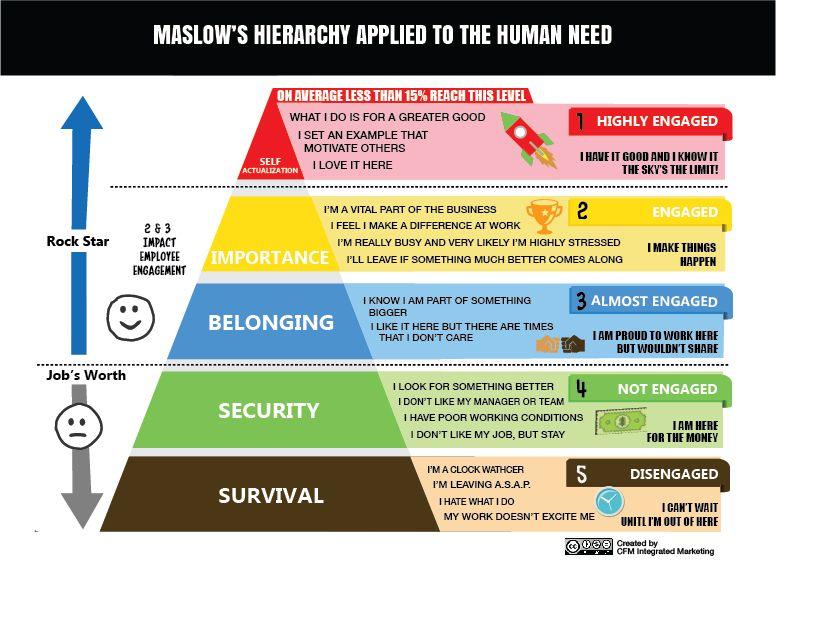 maslow pyramid communication marketing Google zoeken