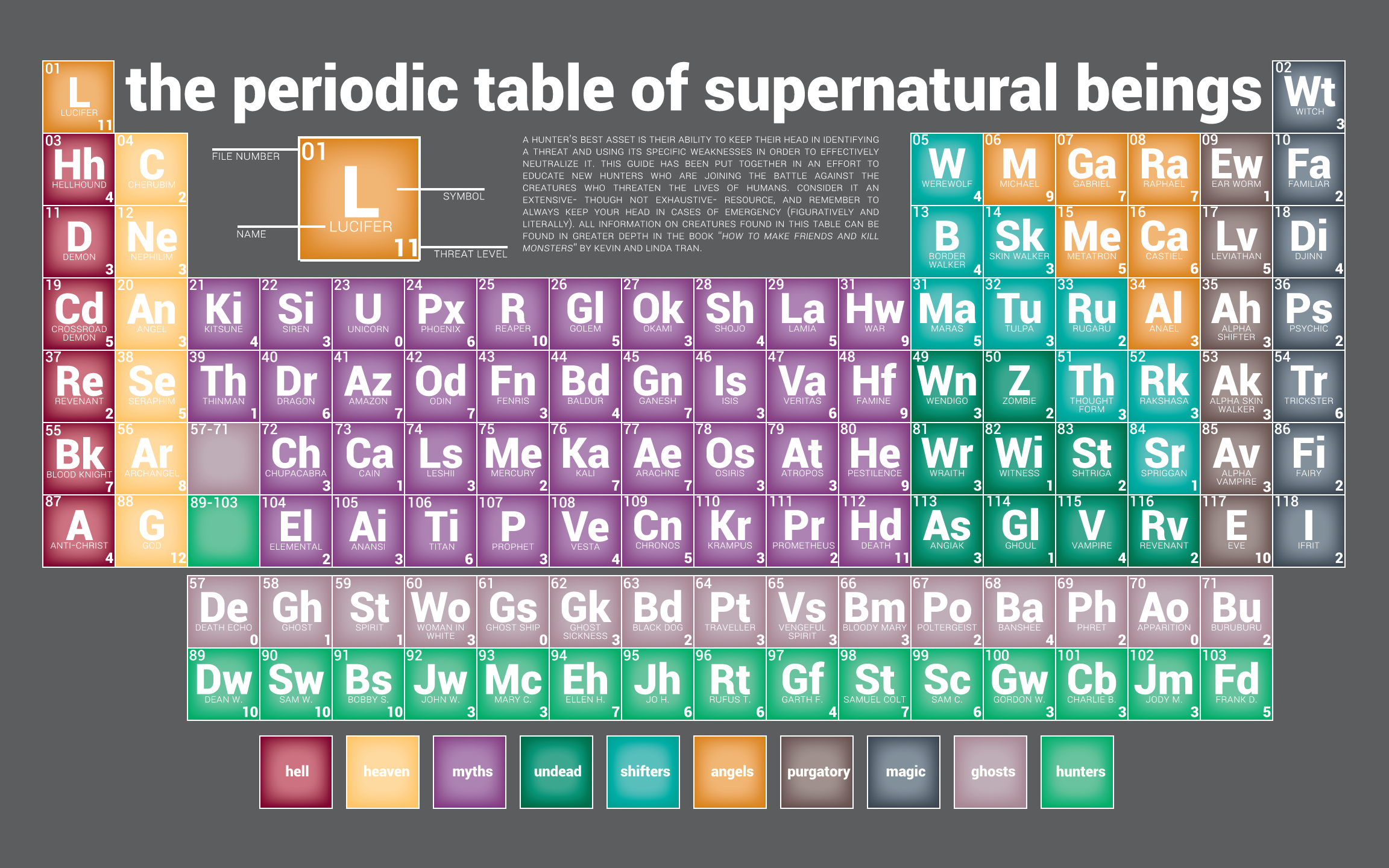The periodic table of supernatural beings supernatural pinterest the periodic table of supernatural beings urtaz