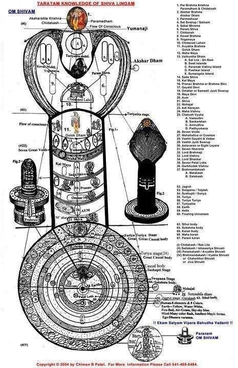 Is there any hidden meaning in the Shiva Linga structure?