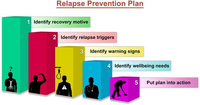 Relapse prevention plan … | Pinteres…