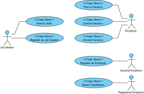 uml use case diagram example for an online recruitment system this use case diagram example - Online Use Case Diagram Tool