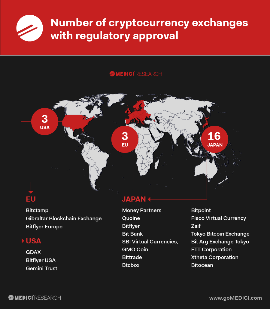 The Growing Gamut Of Crypto Exchanges Under The Regulatory Umbrella Virtual Currency Regulatory Cryptocurrency