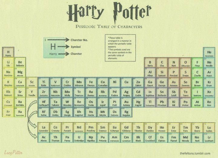 Hp periodic table of characters harry potter pinterest harry potter periodic table combining my two favorite things chemistry and harry potter urtaz