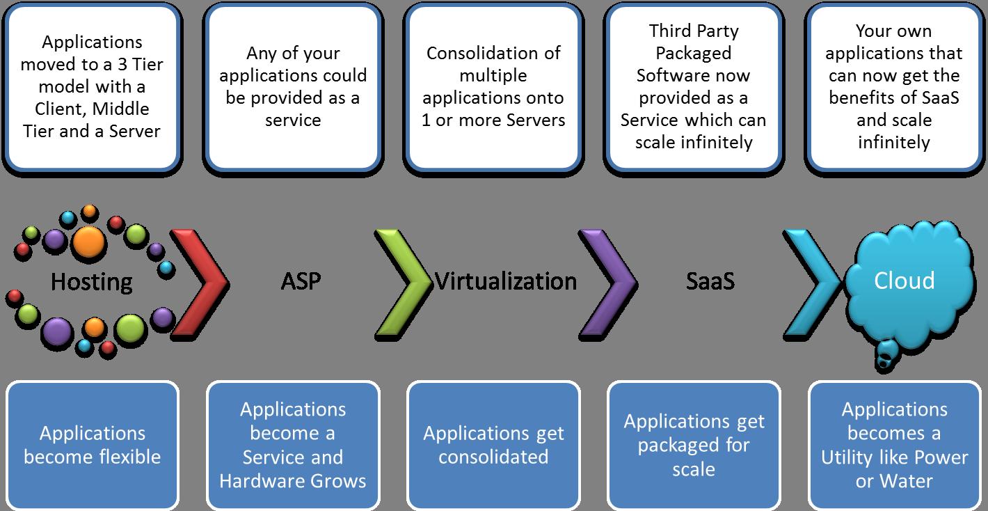Application Architecture Timeline Client Server Google Search Web Application Architecture Web Application Application