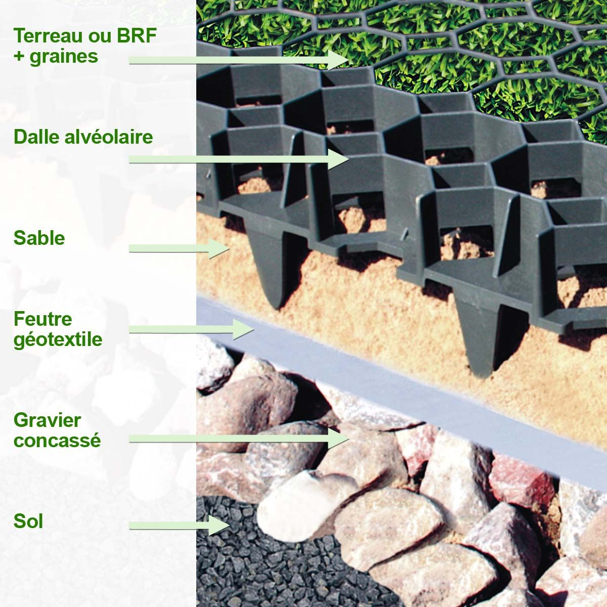 Dalle Stabilisatrice A Engazonner 100 Recyclee