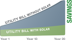 Save As Time Goes On Solar Energy Solutions Solar Solutions Solar Power Energy