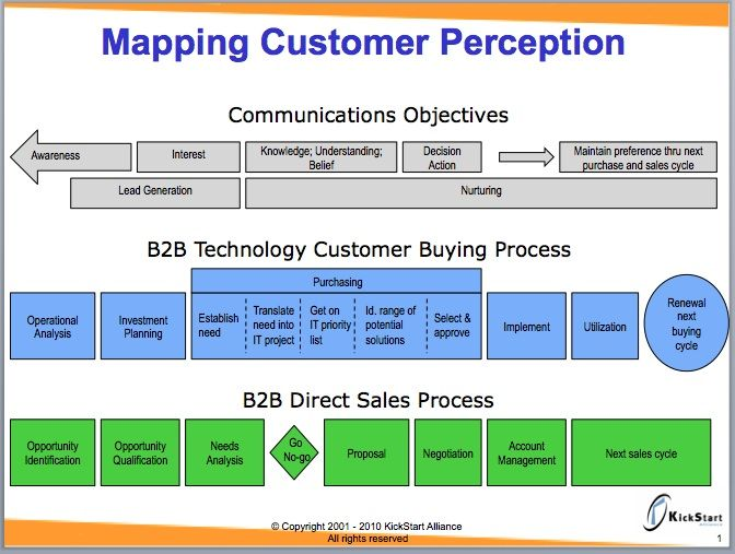 Mapping customer perceptiong 672507 sales process sales process sciox Choice Image