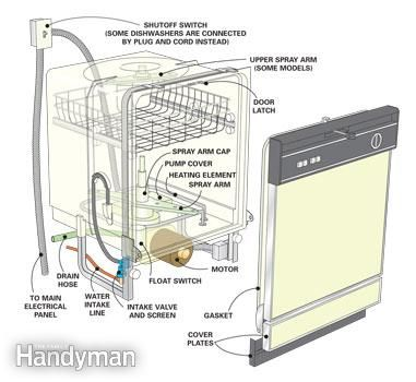 Dishwasher Repair Tips Dishwasher Not Cleaning Dishes is part of Dishwasher repair, Cleaning dishes, Home repair, Home repairs, Diy home repair, Clean dishwasher - Usually, simply cleaning the spray arm, filter and float will solve the problem