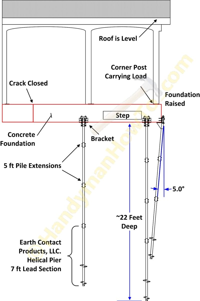 Porch Foundation Repair - Lifting with ECP Helical Piers