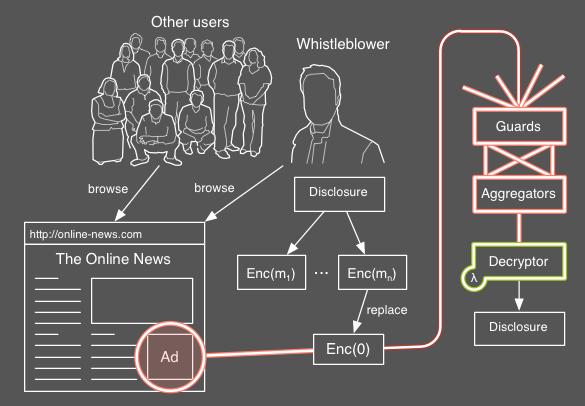 Adleaks online whistleblowing platform. (With images
