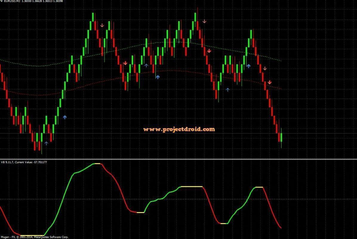 Amazing No Repaint Arrows Forex Indicator System Strategy Mt4 High