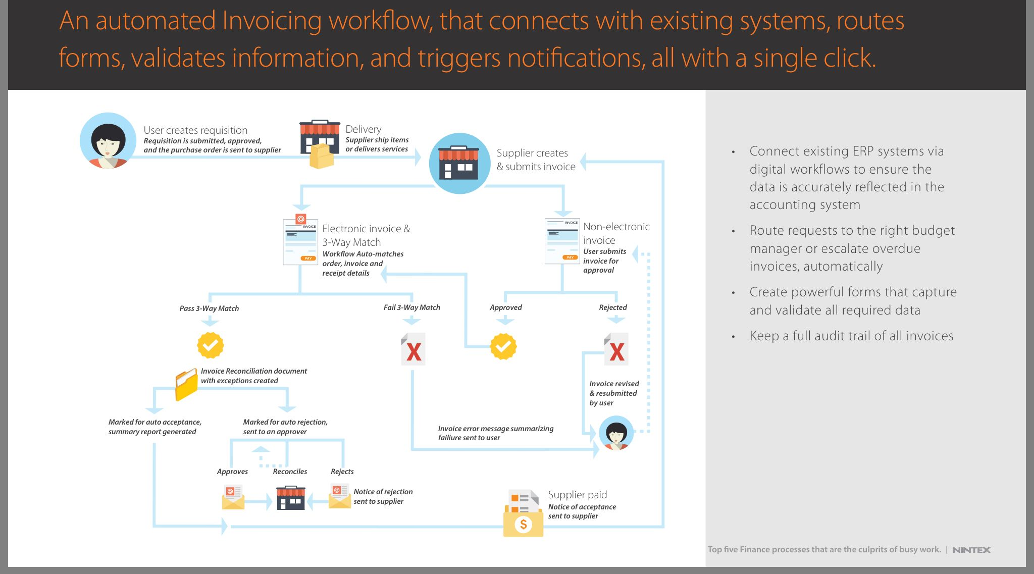 Workflow Automation Business Architecture Budgeting Erp System