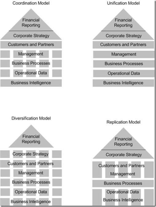 Operating Model Comparison  Ideas To Think About