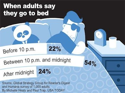 When do you go to bed? (You probably need more sleep!) -- usatoday.com