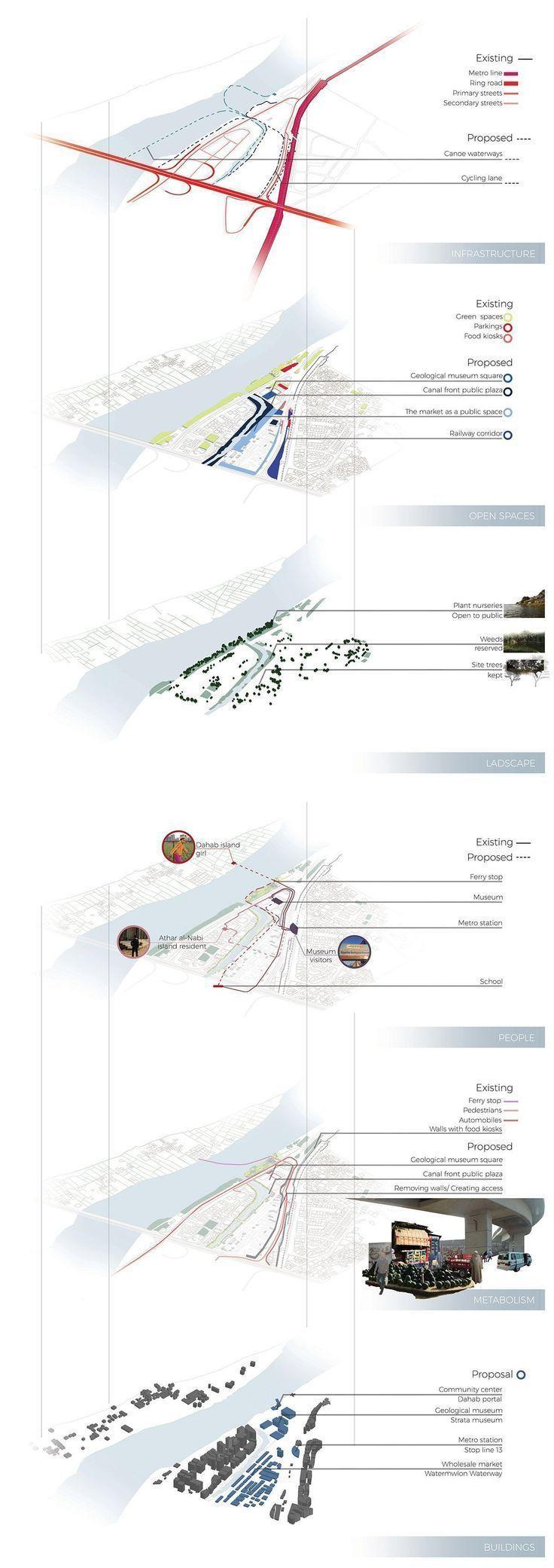 Landscape Zoning Plan & Landscape Zoning Plan