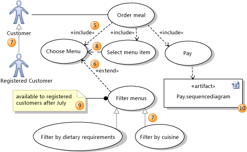 use case with extends and includes relationship