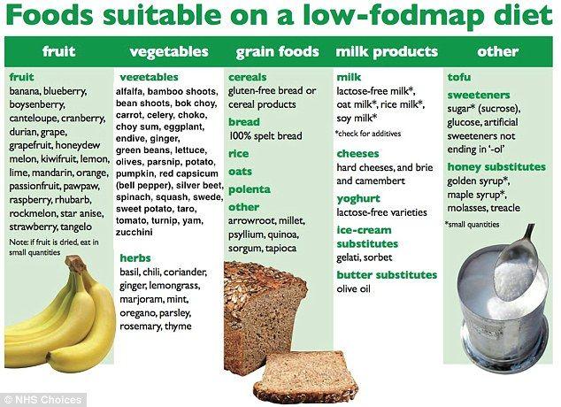 fodmap diet nhs pdf
