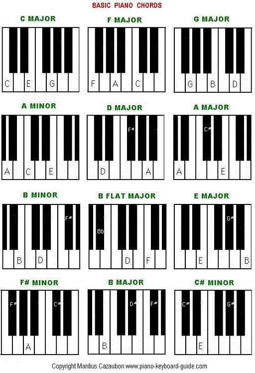 Piano Chords Easy Gallery  Chord Chart Guitar Complete