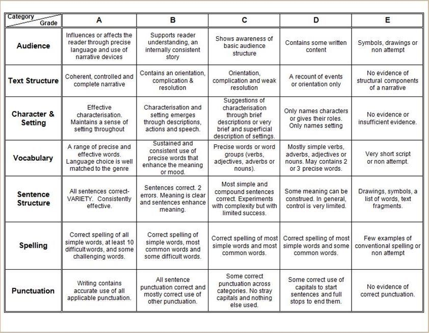 narrative writing rubric elementary Narrative essay rubric elementary, sample essay rubric ap bio essays for elementary teachers - thoughtco what is a essay rubric essay about psychopath narrative.