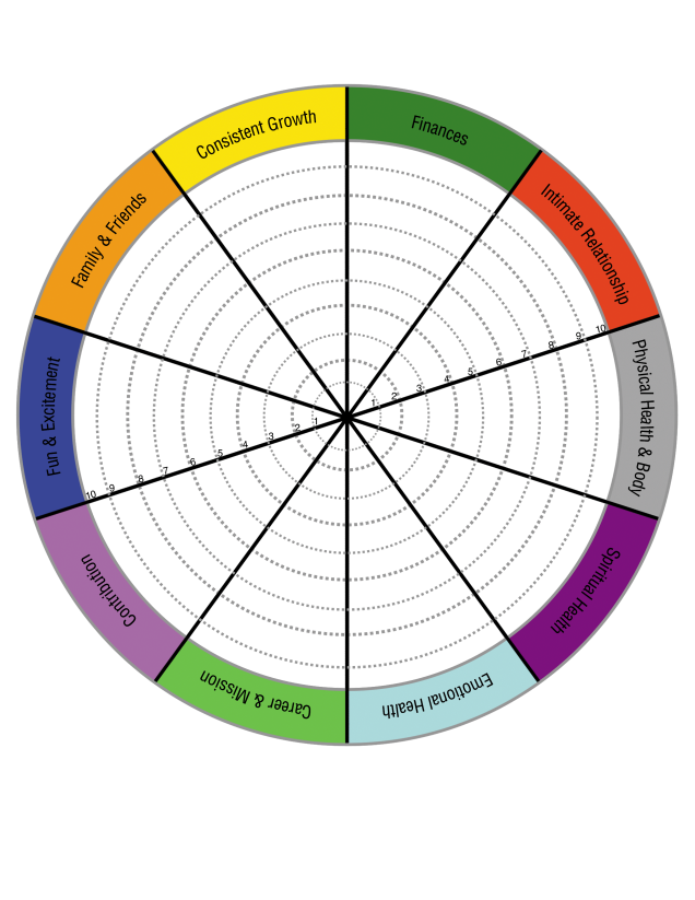 How The Wheel Of Life Can Help You Find Balance Wheel Of Life Life Coaching Tools Life Balance Wheel