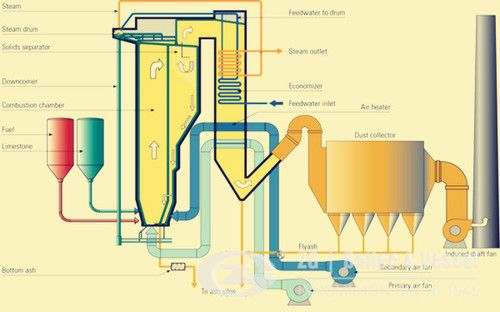 How does biomass CFB power plant steam boiler working? - zgboiler123 ...