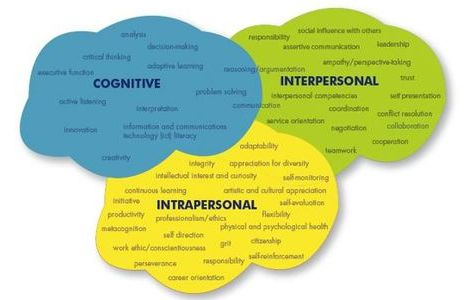 cognitive interpersonal intrapersonal