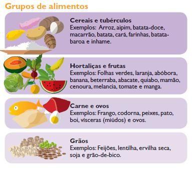 Grupo De Alimentos Que Fazem Parte De Uma Dieta Saudavel E