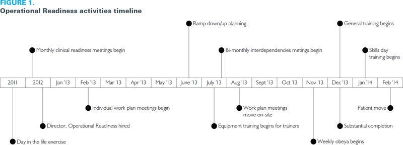 quarterly timeline