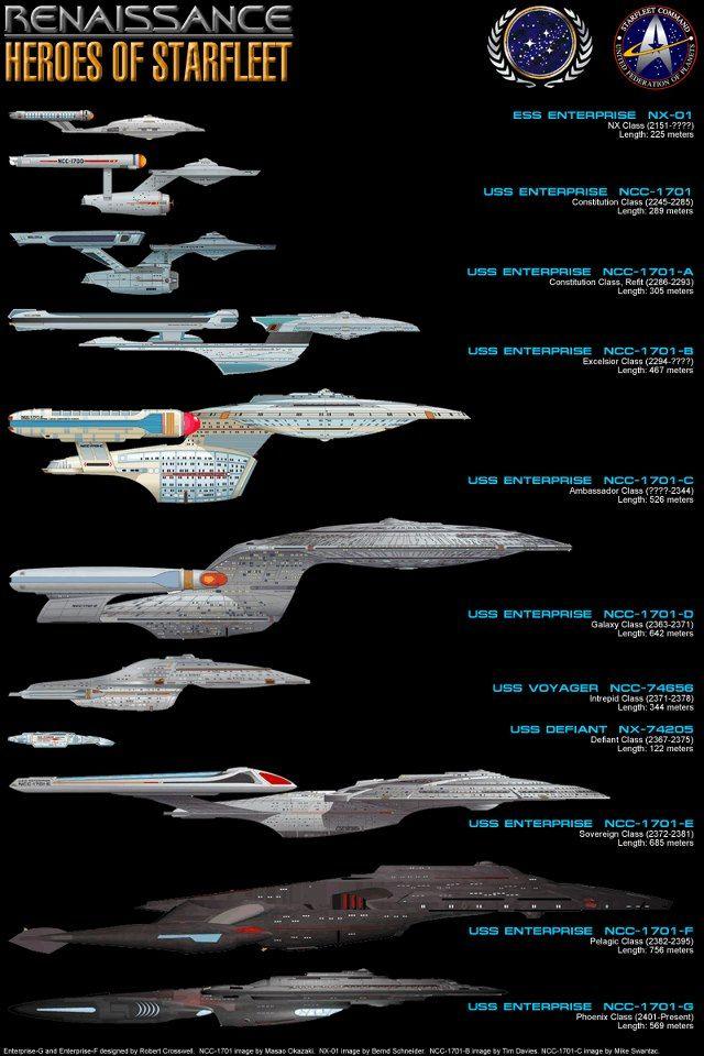 The many faces of the USS ENTERPRISE   Star trek starships
