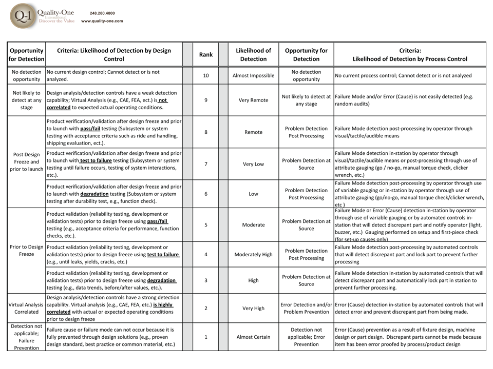 FMEA Detection Table Analysis, Process control, Resume