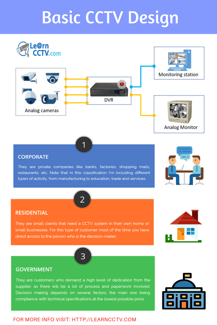 How To Design A Small Cctv System Learn Cctv Com Wireless Home Security Systems Home Security Systems Home Security