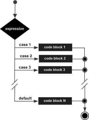 Javascript Switch Case Switch Statement Pl Sql Javascript