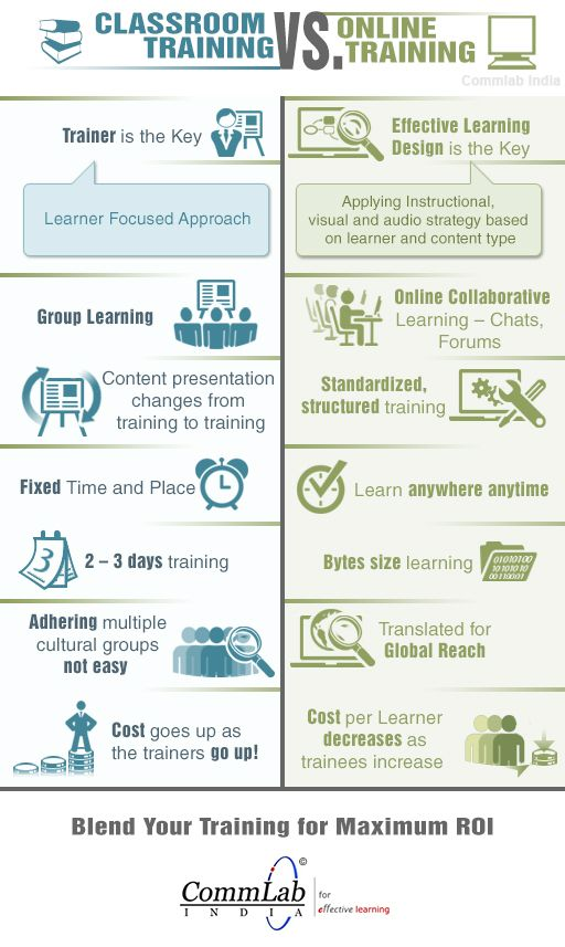 The Traditional Form Of Training Is Instructor Led Training Ilt It Allows Learners To Interact With An Instruct Classroom Training Elearning Online Training