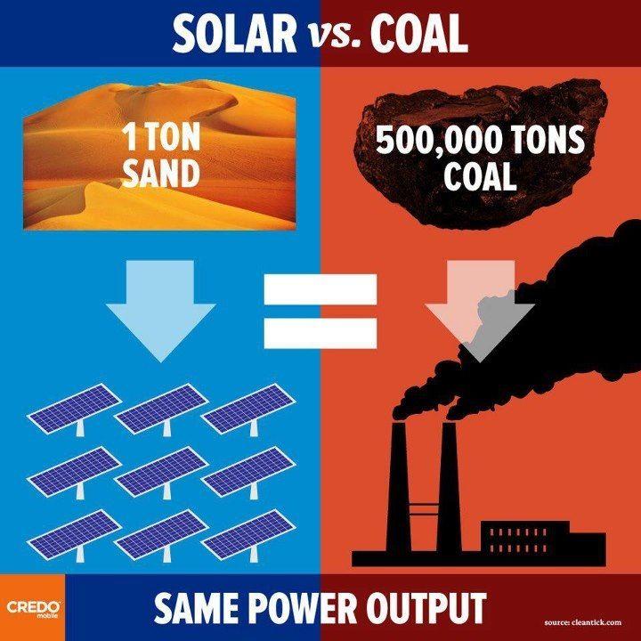 Solar voltaic cells = clean energy.