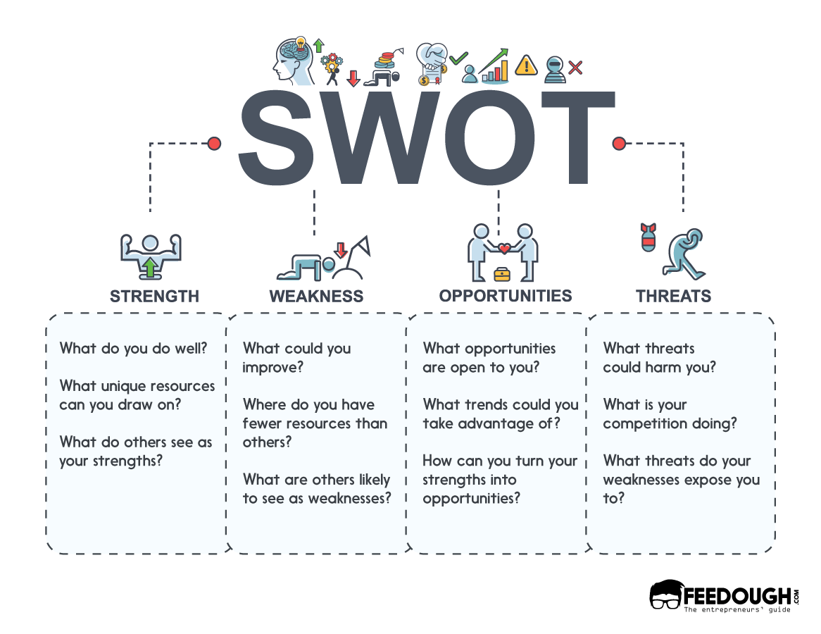 What I Swot Analysi Template Example How To Guide Feedough Examples Essay