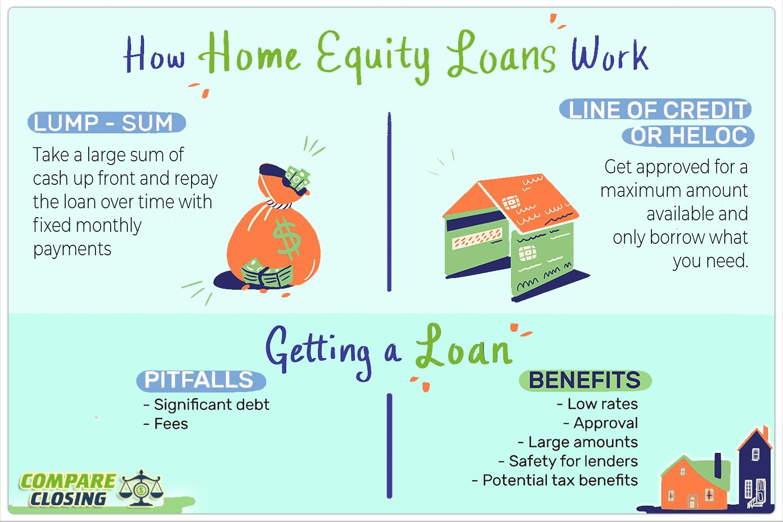 Home Equity Loan Home Equity Loan Home Equity Loan