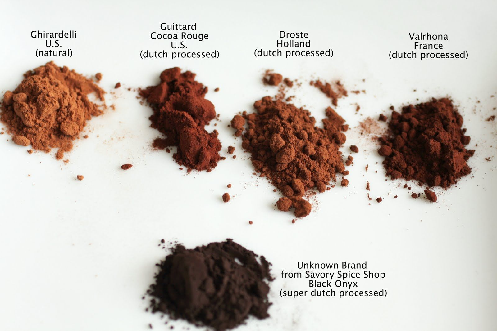 Types of chocolate | Savory spice shop, Spice shop, Cocoa