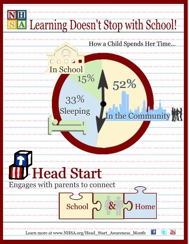 Understanding Fathering: The Early Head Start Study of ...