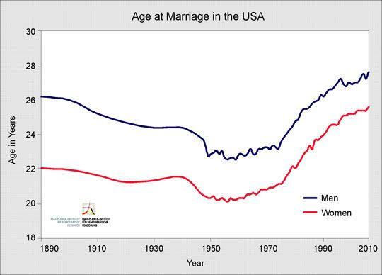 what is the normal age to get married