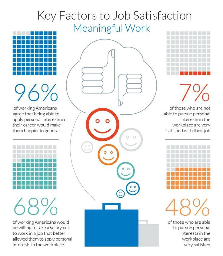 5 Ways to Improve Job Happiness Job satisfaction and Happiness - personal interests