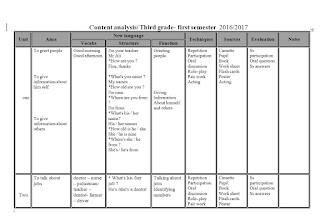 تحليل محتوى الانجليزي للصف الثالث الفصل الاول Bar Chart Blog Posts Chart