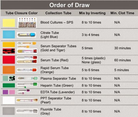 Medical Laboratory and Biomedical Science: Order of Draw http ...